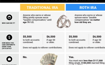 Is now the right time to convert your IRA to a ROTH IRA?